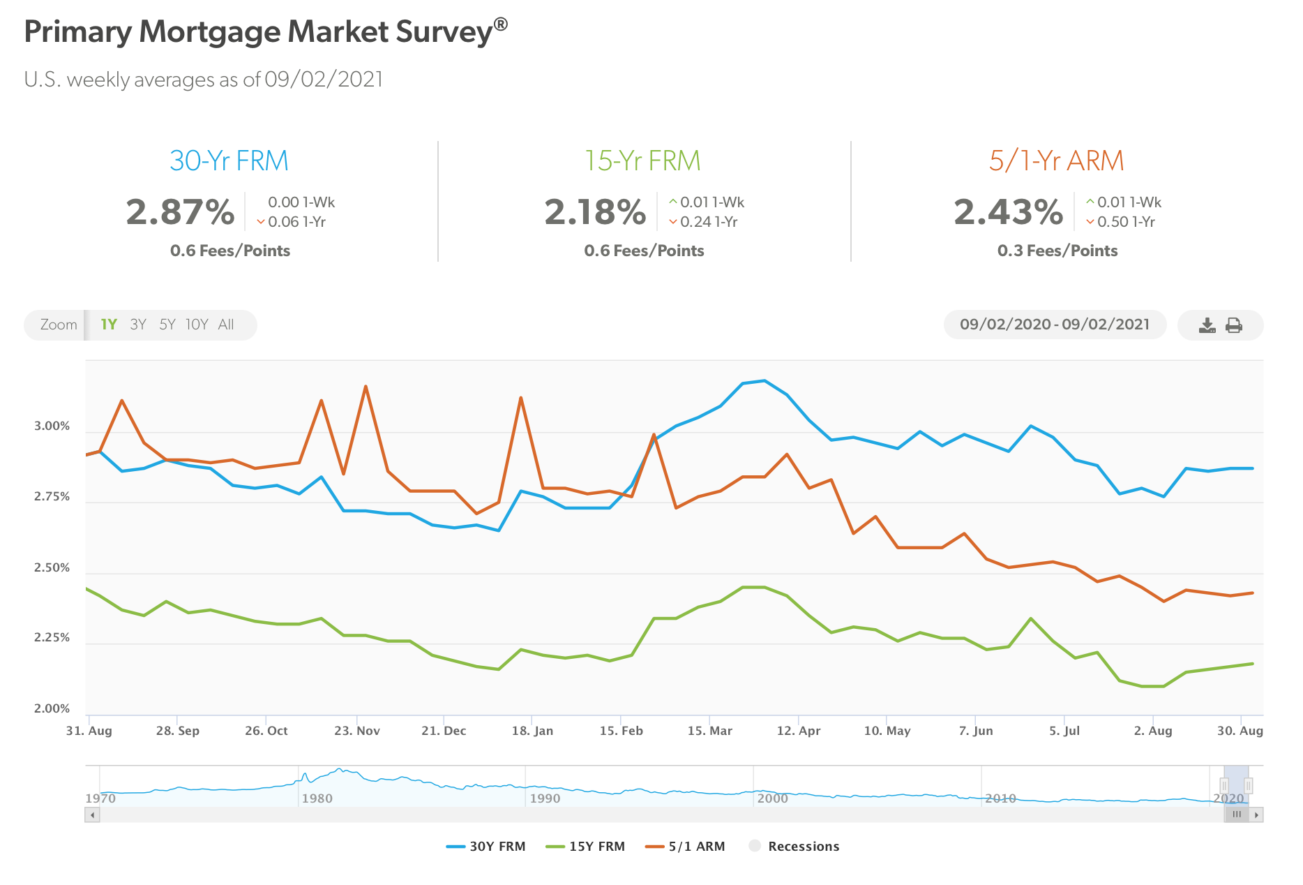 Todays Mortgage Rates 2021